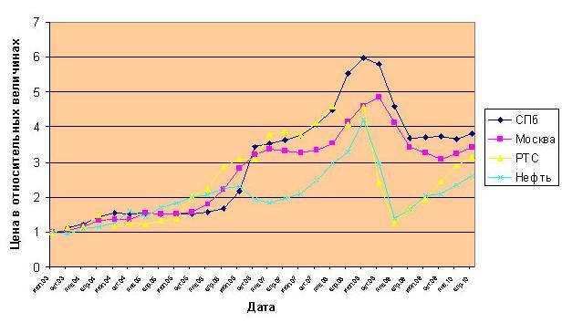 цена на недвижимость в санкт петербурге график синтетического