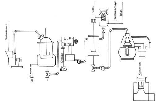 Рис.1 Схема установки для