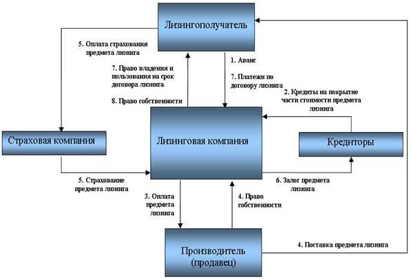 Схемы и таблицы лизинга