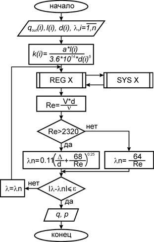 Блок схема расчета статических