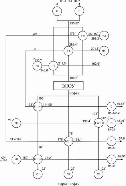 Рис. 1. Упрощенная энерготехнологическая схема действующей установки ЭЛОУ-АВТ.