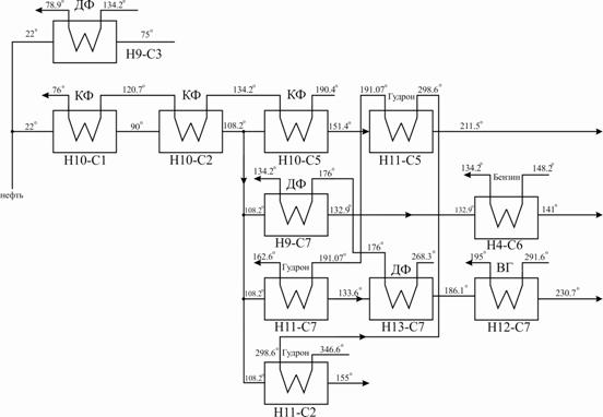 С3-Н9. пинч-анализ существующей технологической схемы установки ЭЛОУ-АВТ. пинча.  Итого.  1240. 1871,8.