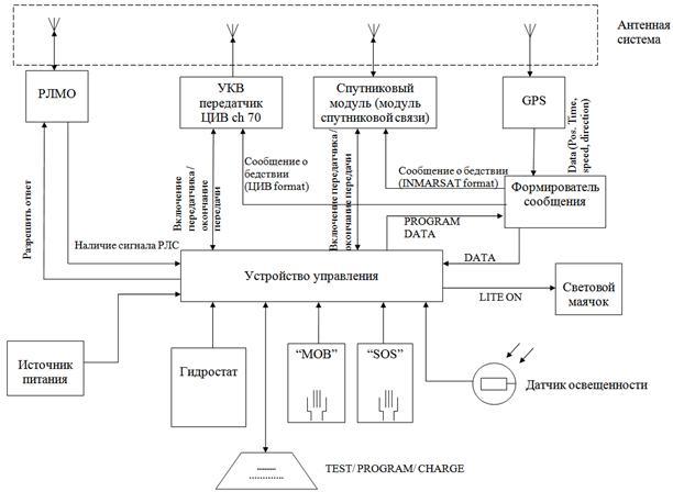 Рис. 3 Структурная схема УПС